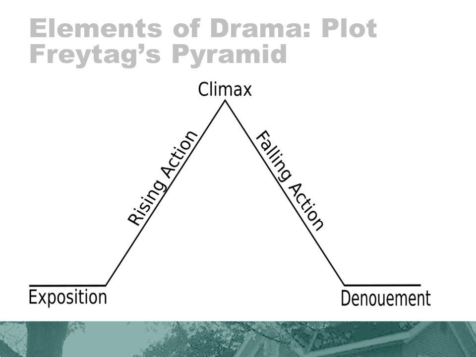 Elements of Drama: Plot Freytag's Pyramid