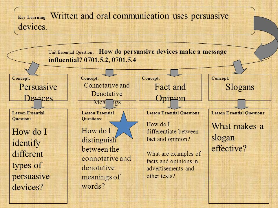 Connotative and Denotative Meanings