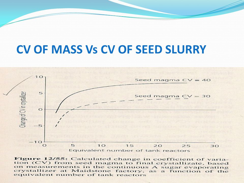 CV OF MASS Vs CV OF SEED SLURRY