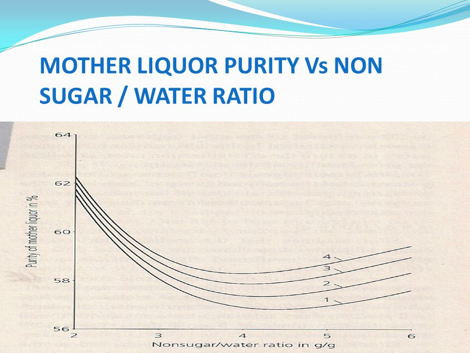 MOTHER LIQUOR PURITY Vs NON SUGAR / WATER RATIO
