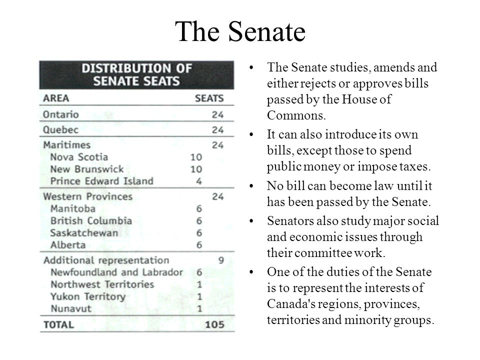 The Senate The Senate studies, amends and either rejects or approves bills passed by the House of Commons.