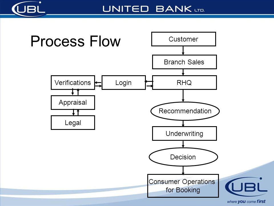 Process Flow Customer Branch Sales RHQ Verifications Login Appraisal