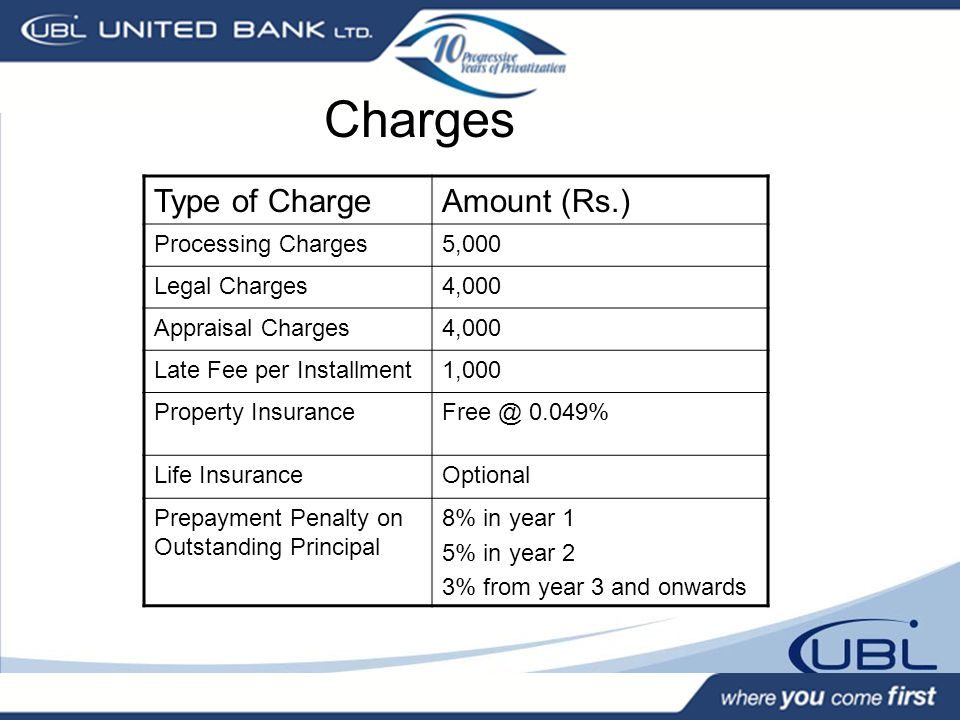 Charges Type of Charge Amount (Rs.) Processing Charges 5,000