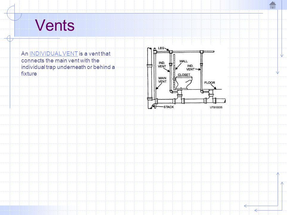 Vents An INDIVIDUAL VENT is a vent that connects the main vent with the individual trap underneath or behind a fixture.
