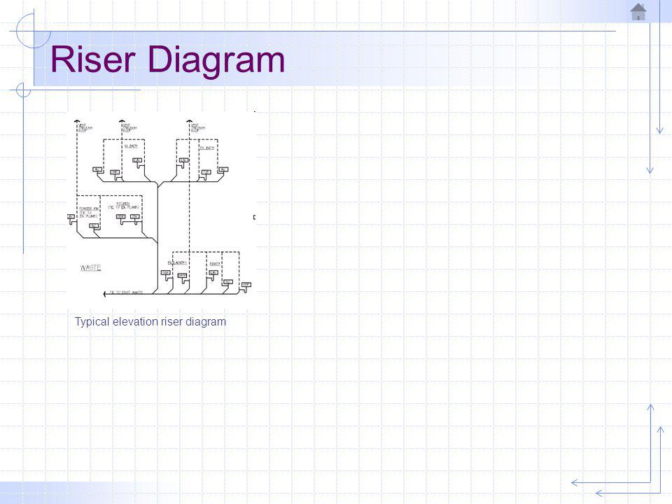 Riser Diagram Typical elevation riser diagram