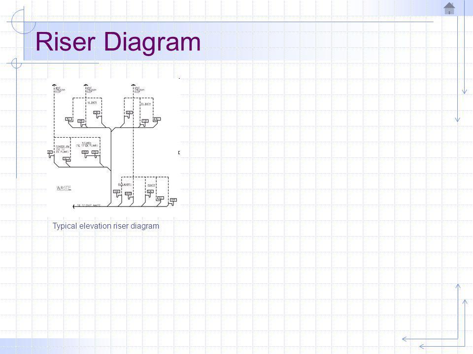 Riser Diagram Typical elevation riser diagram