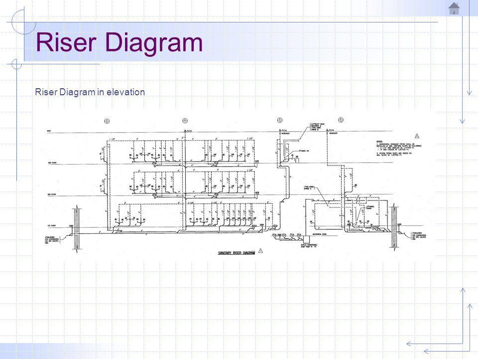 Riser Diagram Riser Diagram in elevation