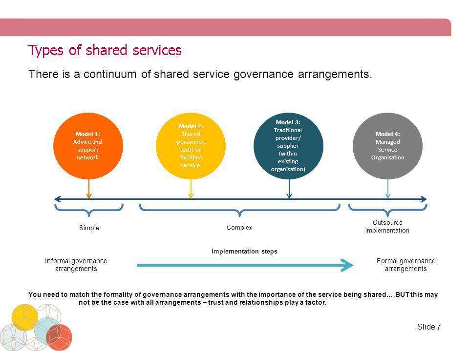Types of shared services