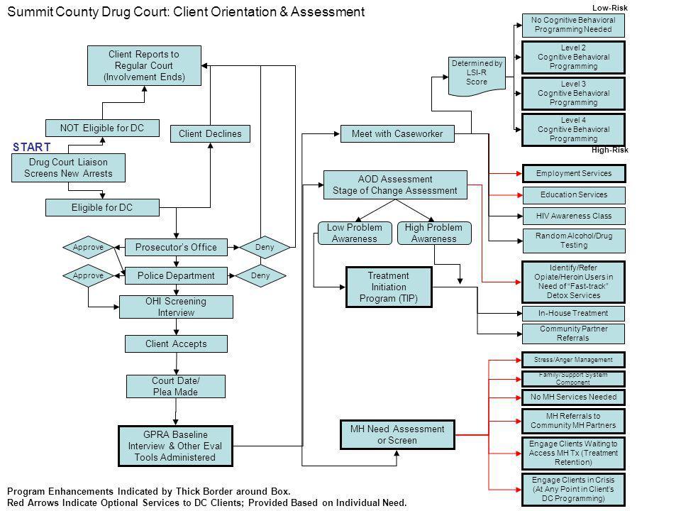 Summit County Drug Court: Client Orientation & Assessment