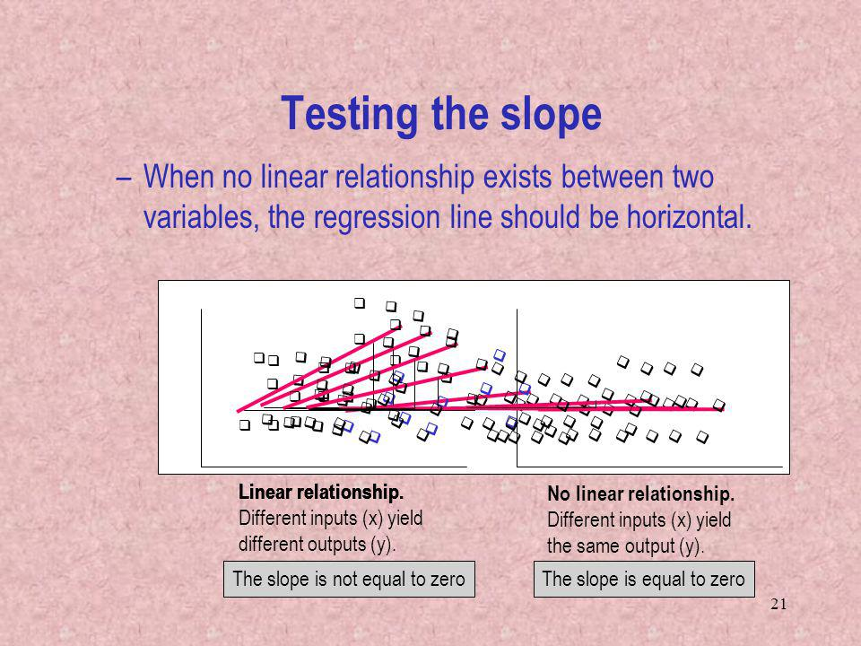 The slope is not equal to zero