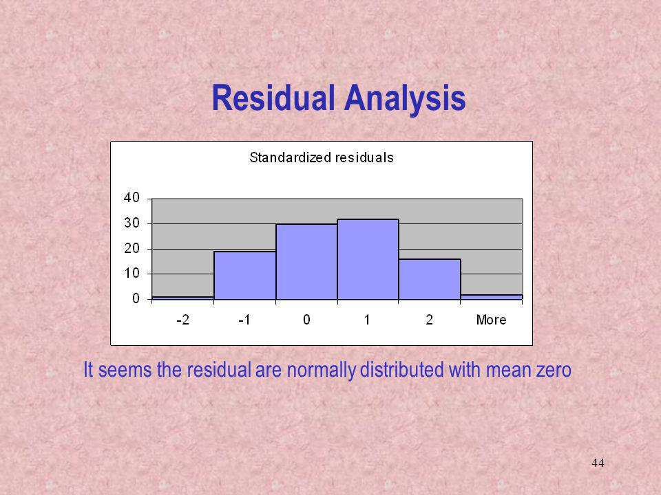 It seems the residual are normally distributed with mean zero