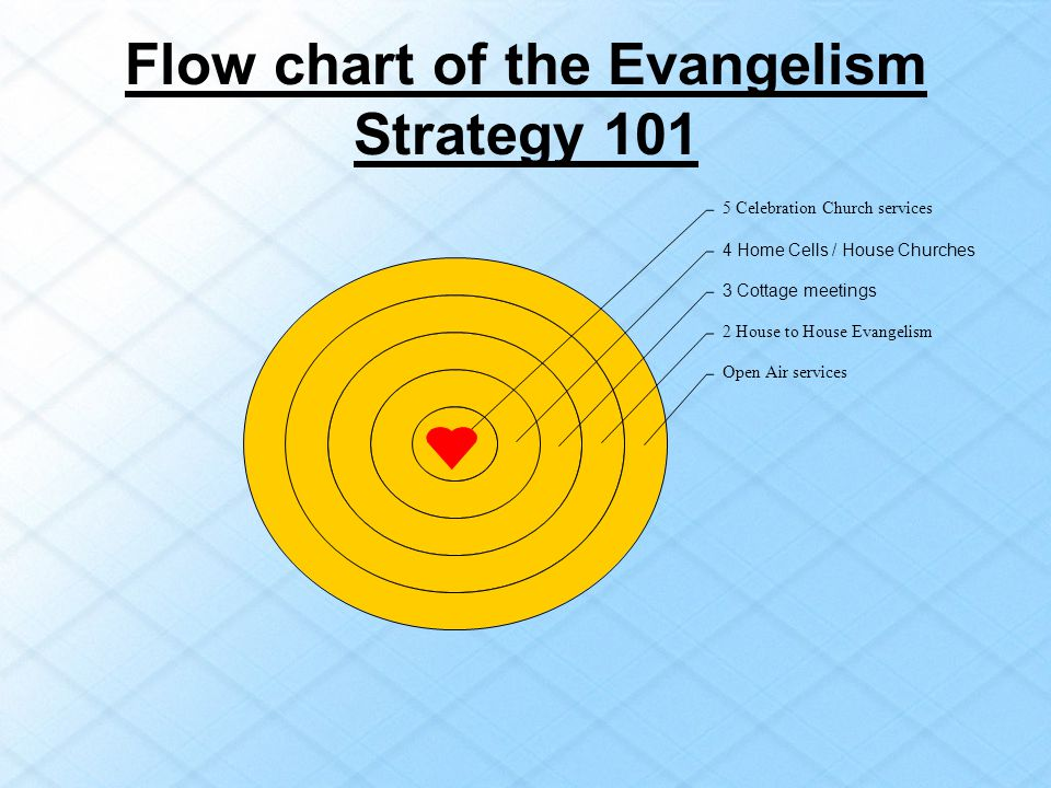 Flow chart of the Evangelism Strategy 101