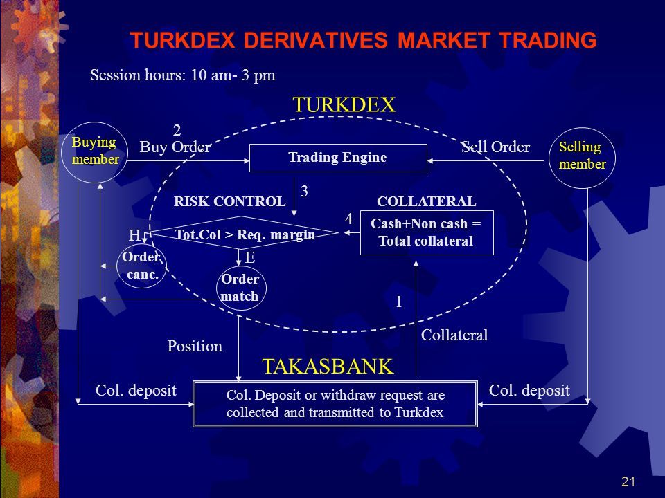 TURKDEX DERIVATIVES MARKET TRADING