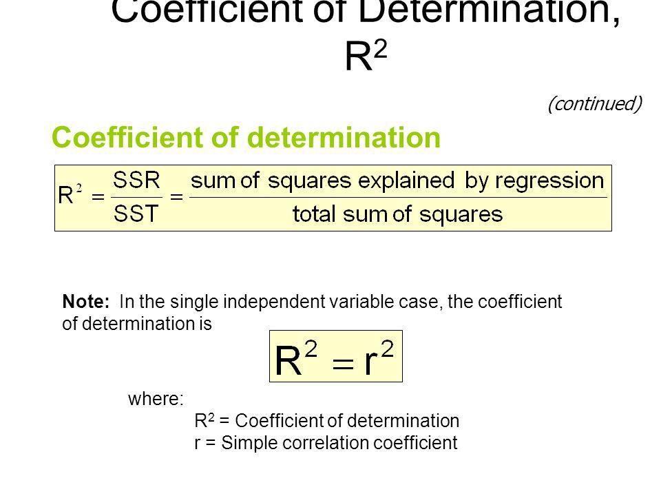 Coefficient of Determination, R2
