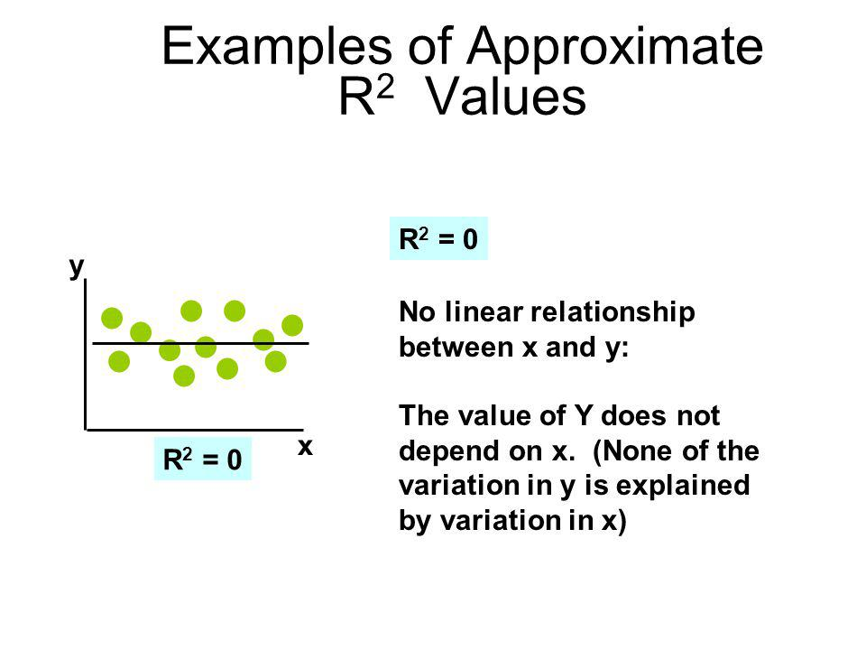 how to find r2 value