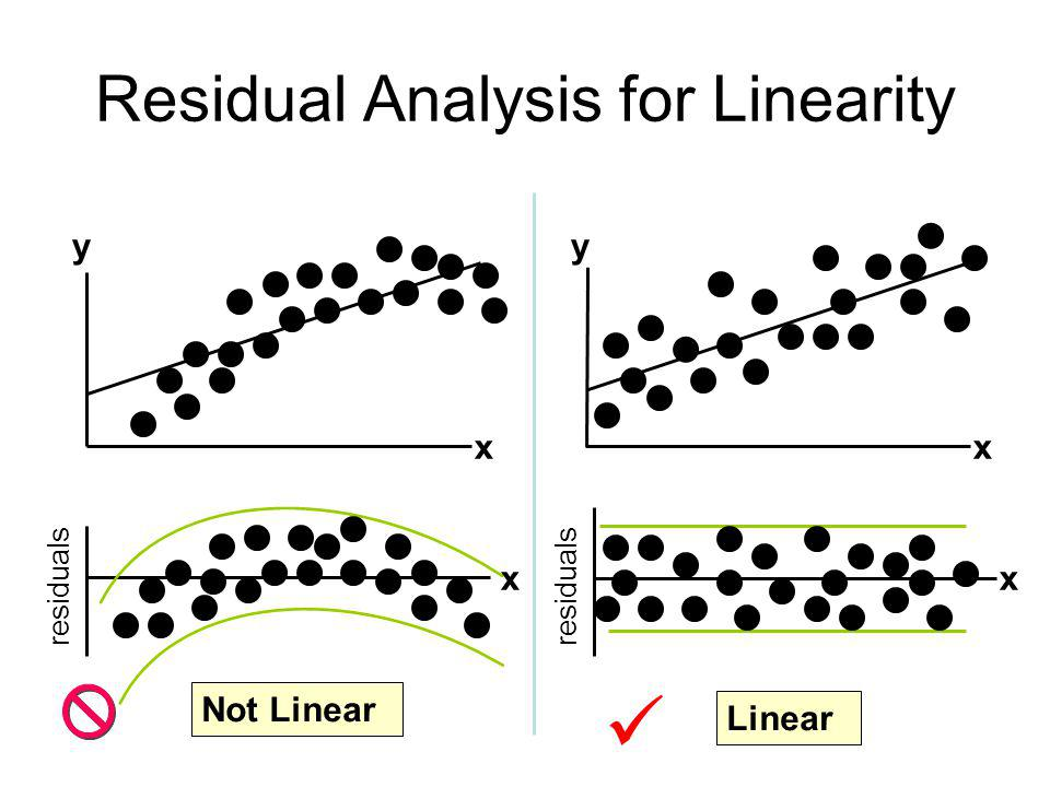 Residual Analysis for Linearity