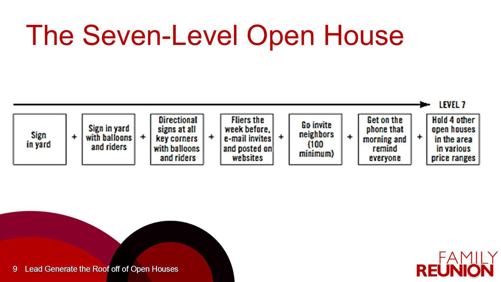 The Seven-Level Open House