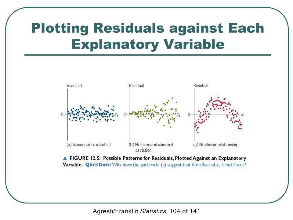 Plotting Residuals against Each Explanatory Variable
