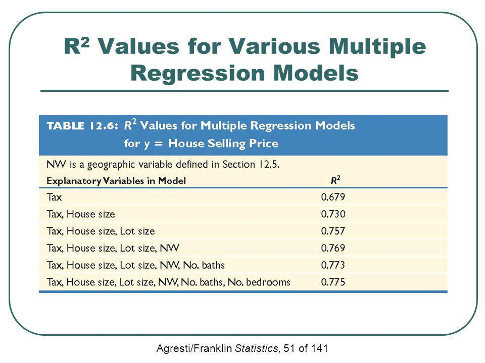 R2 Values for Various Multiple Regression Models