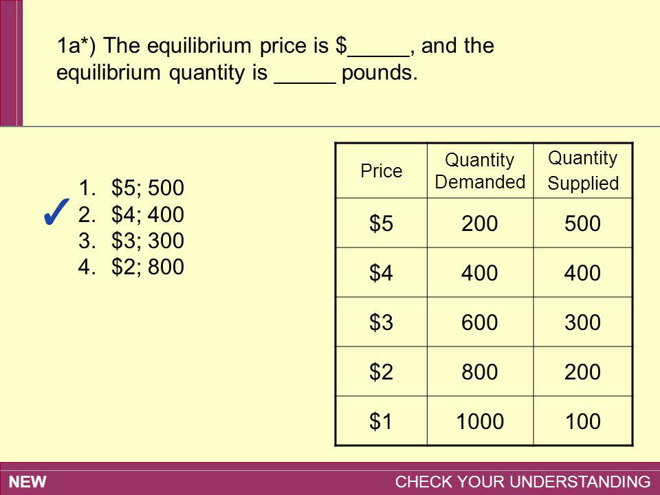 1a*) The equilibrium price is $_____, and the equilibrium quantity is _____ pounds.