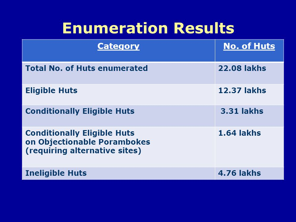 Enumeration Results Category No. of Huts Total No. of Huts enumerated