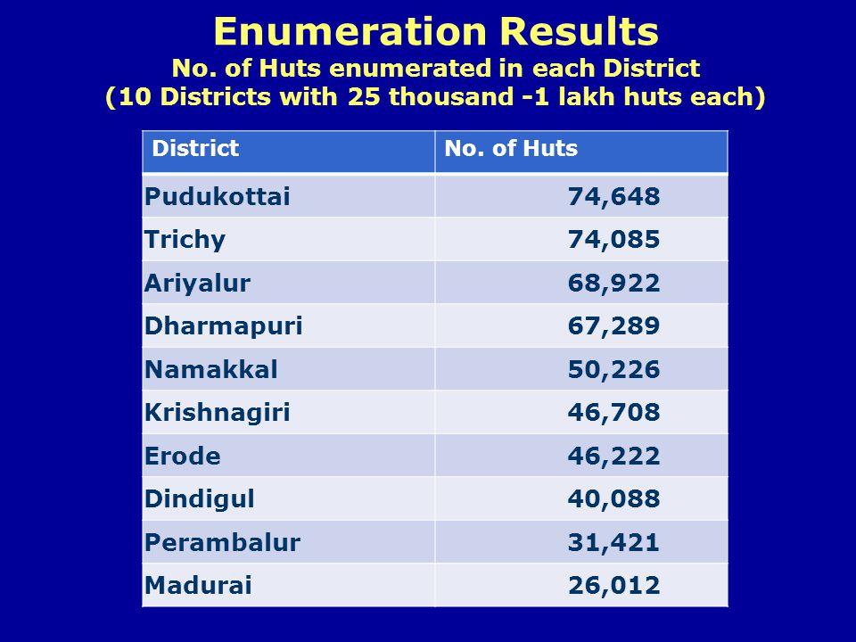 Enumeration Results No