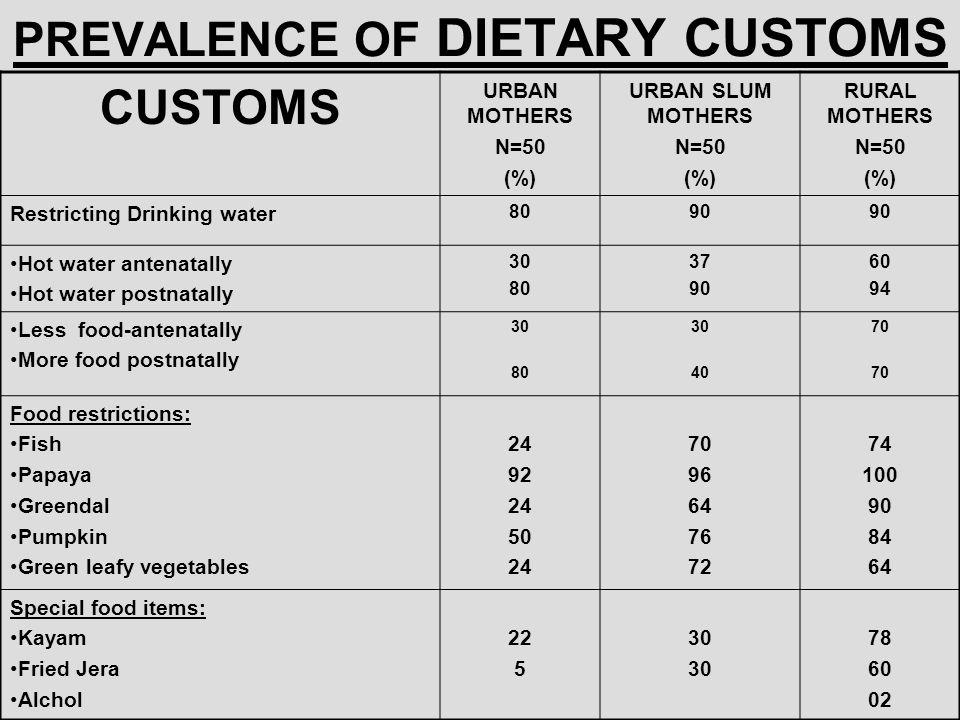 PREVALENCE OF DIETARY CUSTOMS