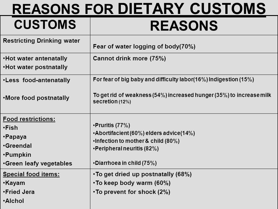 REASONS FOR DIETARY CUSTOMS