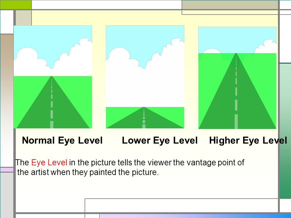 Normal Eye Level Lower Eye Level Higher Eye Level