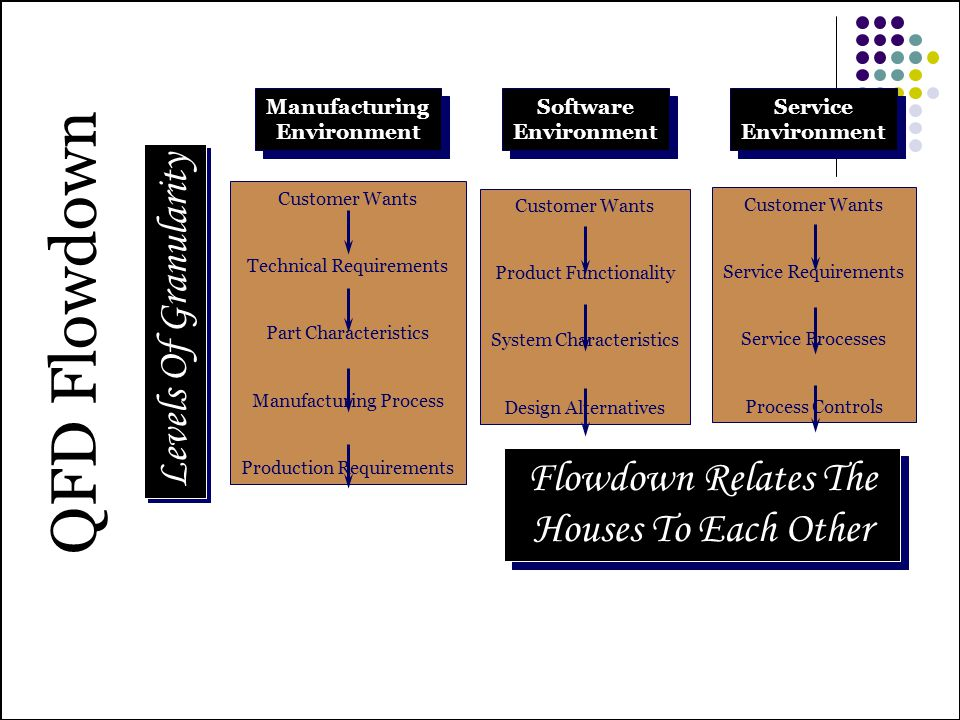 QFD Flowdown Levels Of Granularity