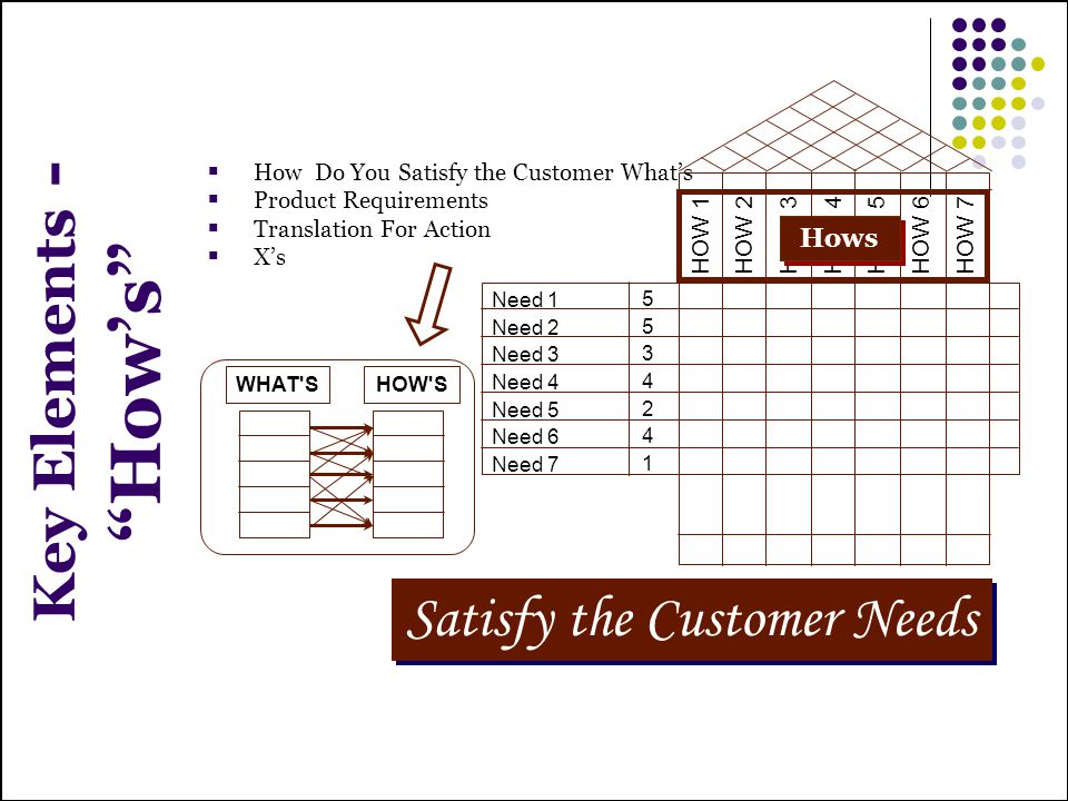 Satisfy the Customer Needs