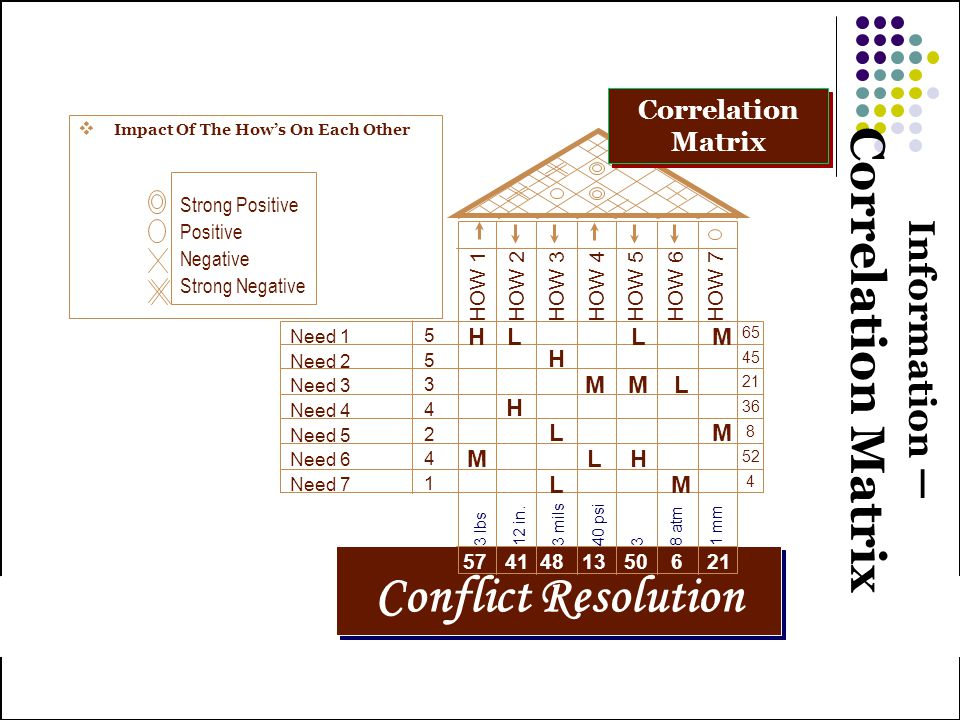 Information – Correlation Matrix