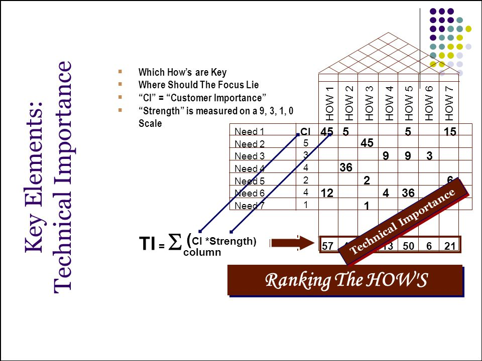 Technical Importance Key Elements: Ranking The HOW S TI = Scolumn