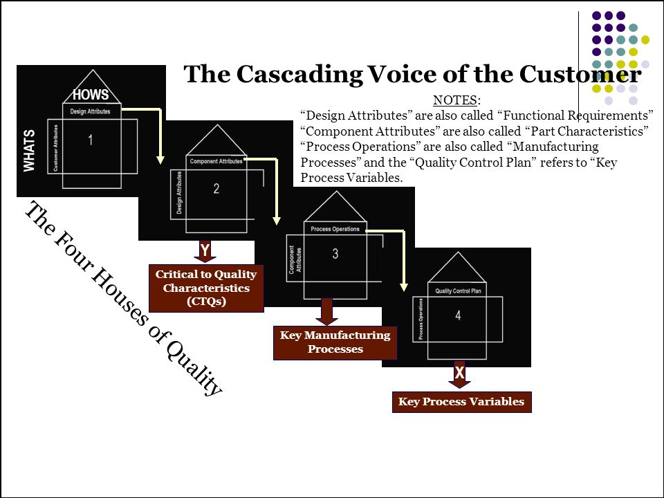 The Cascading Voice of the Customer