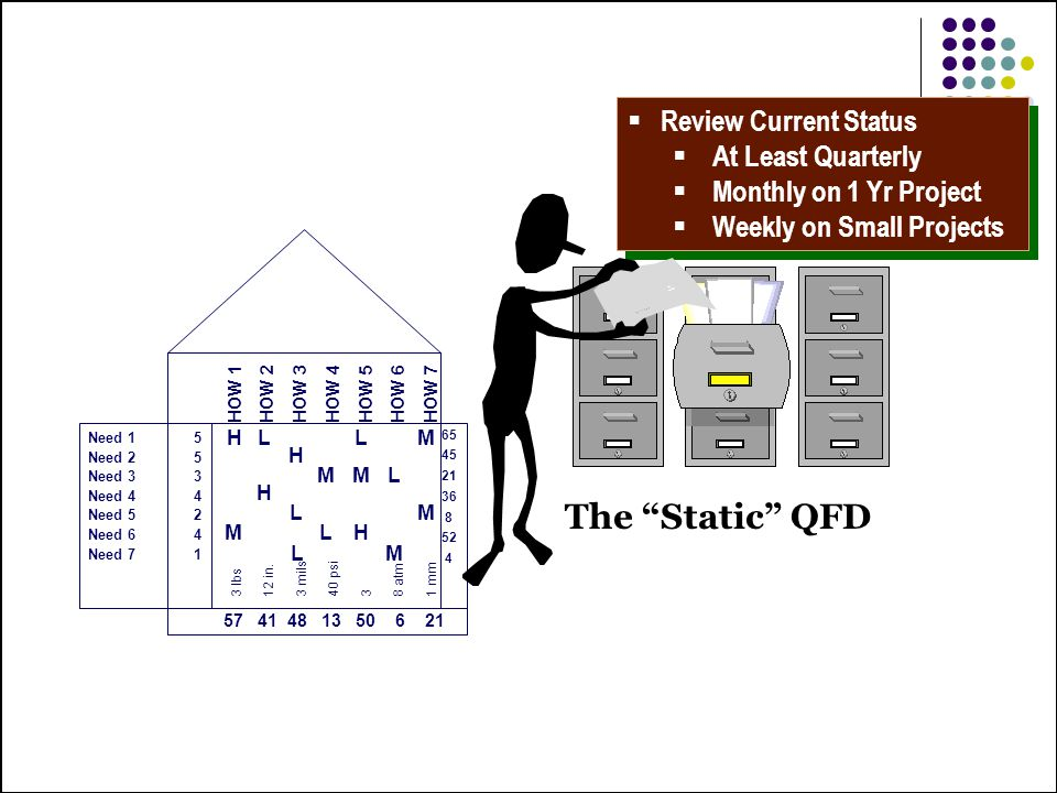 The Static QFD Review Current Status At Least Quarterly