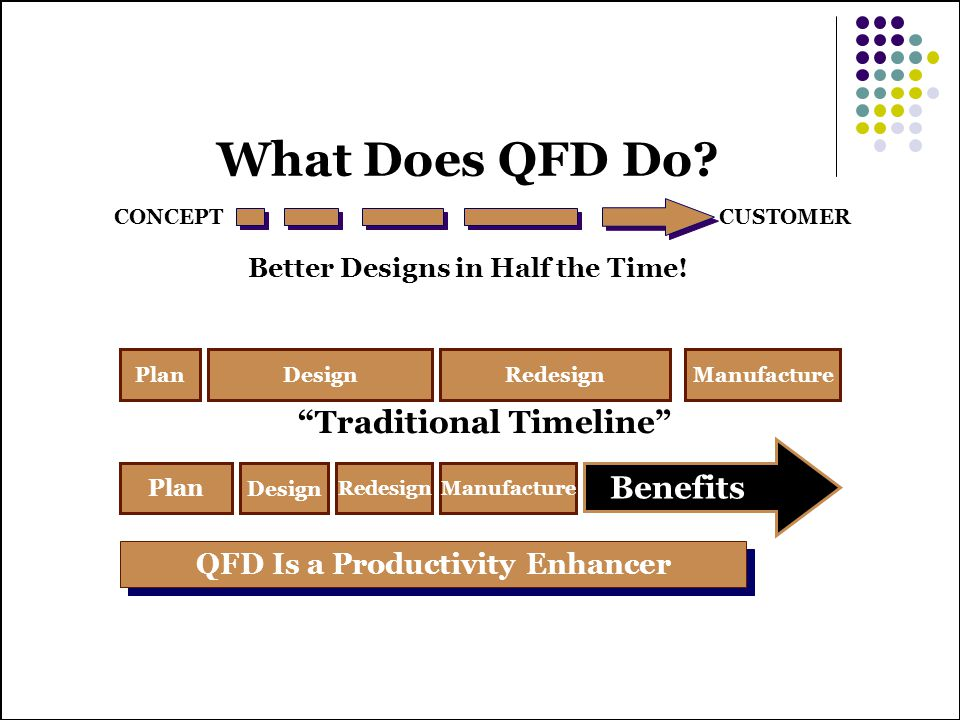 Better Designs in Half the Time! QFD Is a Productivity Enhancer