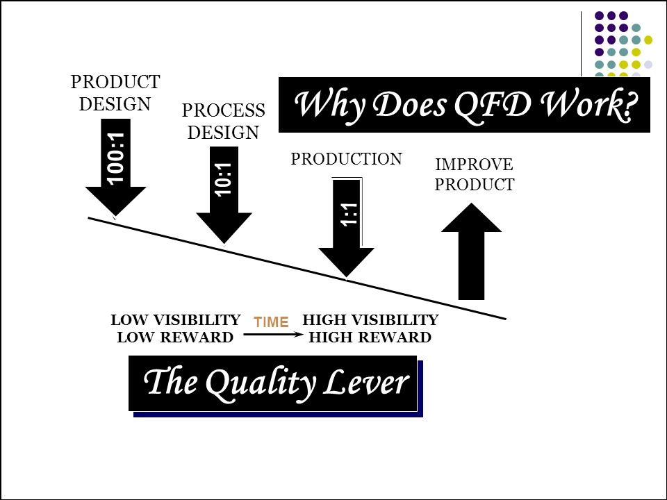 Why Does QFD Work The Quality Lever