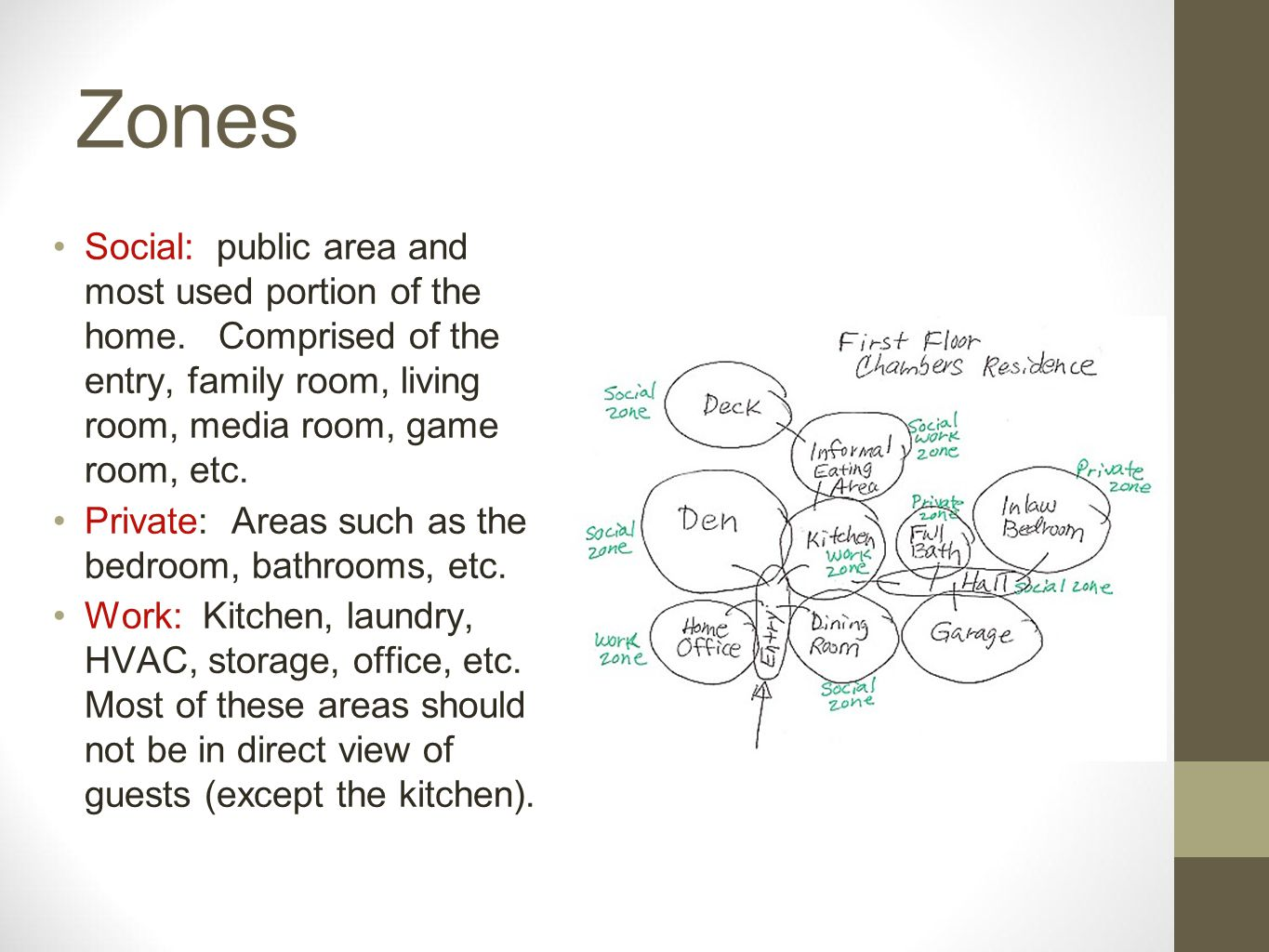 Zones Social: public area and most used portion of the home. Comprised of the entry, family room, living room, media room, game room, etc.