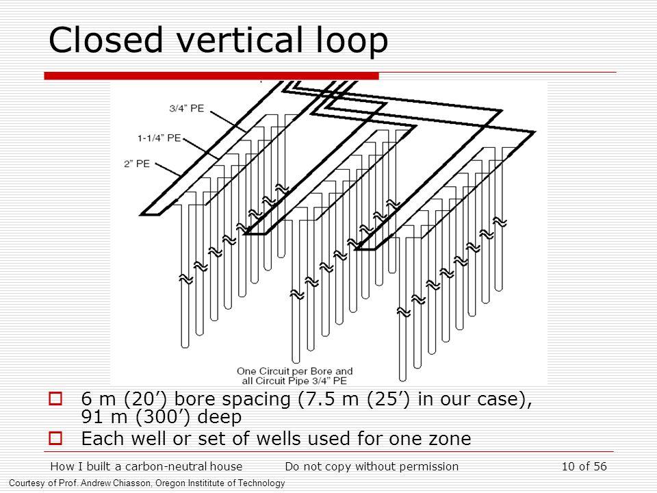 Closed vertical loop