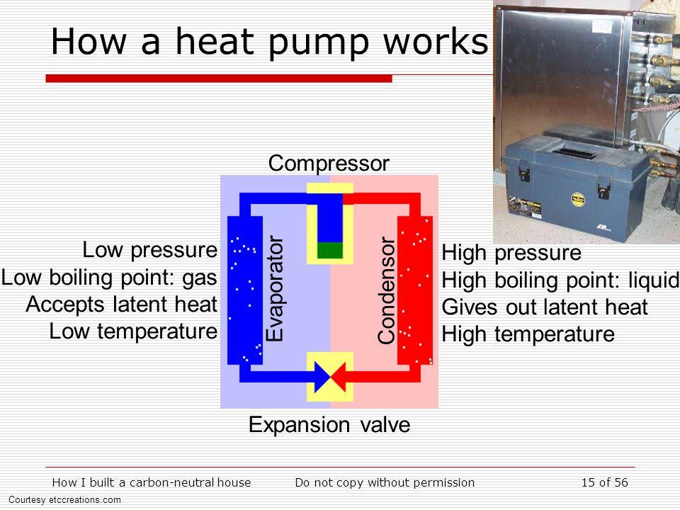 How a heat pump works Compressor