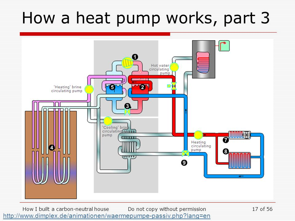 How a heat pump works, part 3