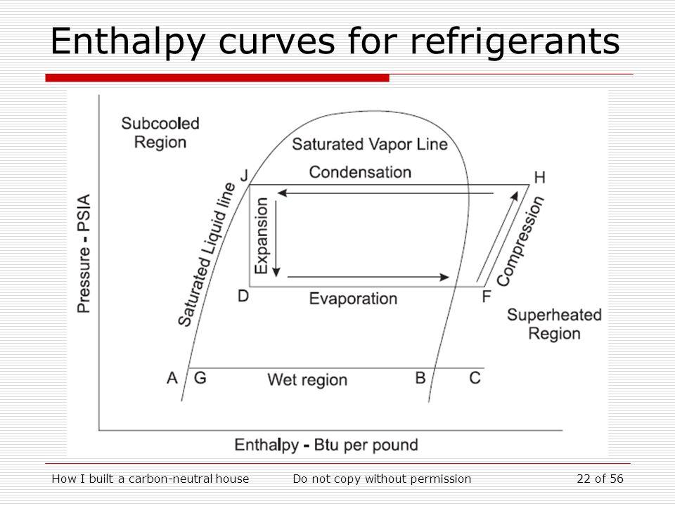 Enthalpy curves for refrigerants