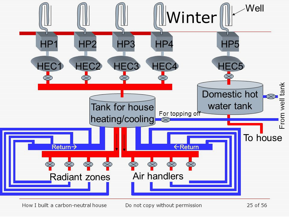 Winter HP1 HEC1 HP2 HEC2 HP3 HEC3 HP4 HEC4 Domestic hot water tank HP5