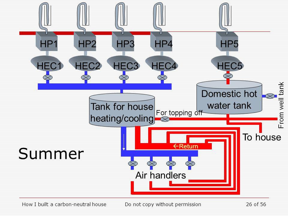 Summer HP1 HEC1 HP2 HEC2 HP3 HEC3 HP4 HEC4 Domestic hot water tank HP5