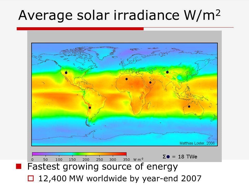 Average solar irradiance W/m2