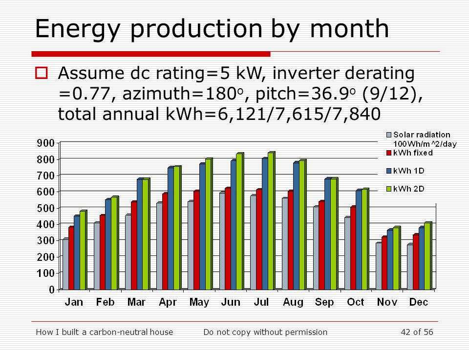 Energy production by month