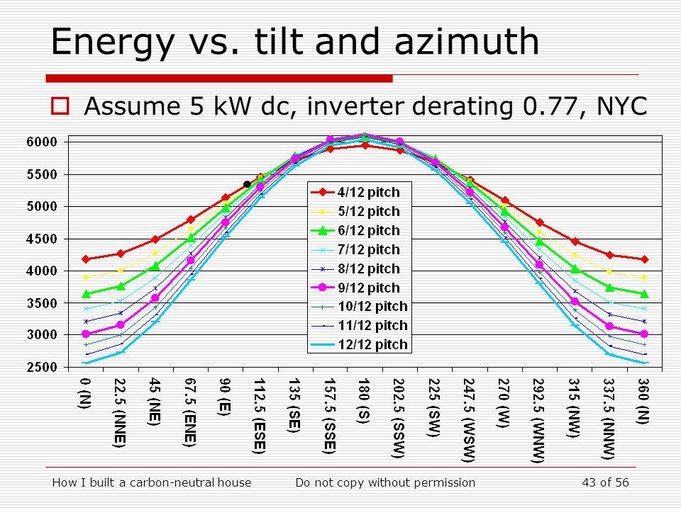 Energy vs. tilt and azimuth