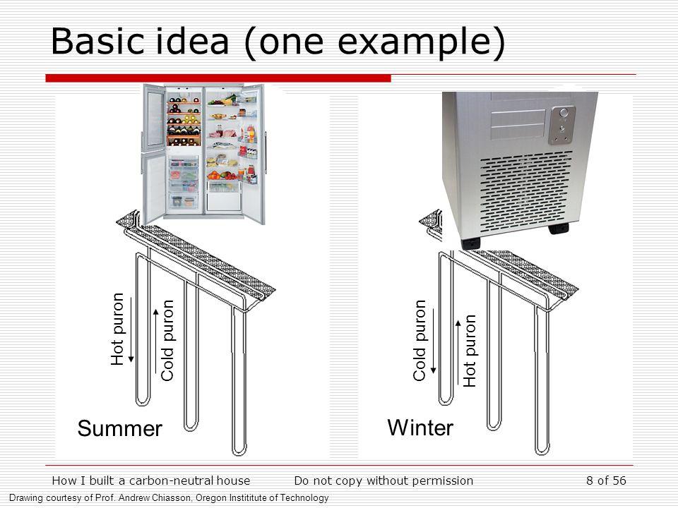 Basic idea (one example)