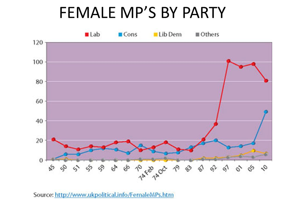 FEMALE MP'S BY PARTY