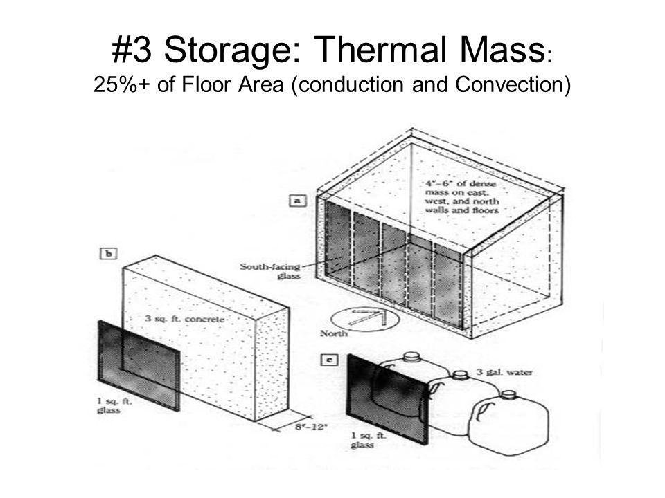 #3 Storage: Thermal Mass: 25%+ of Floor Area (conduction and Convection)